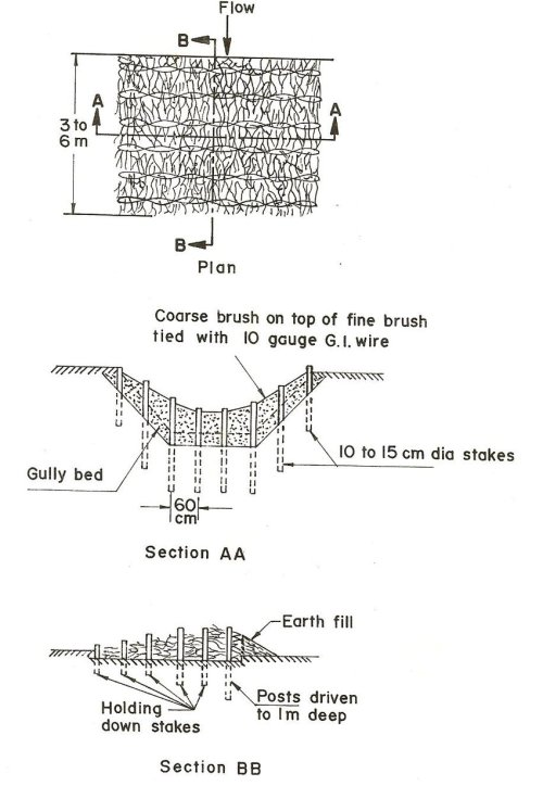 small resolution of single post row check dam