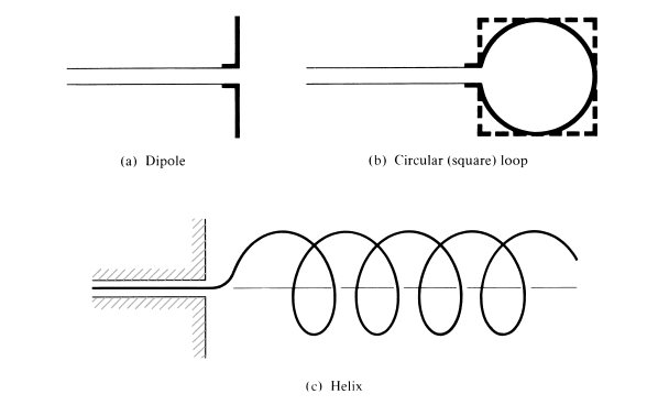 Fig-3.3 : Wire antenna configurations [source: 1
