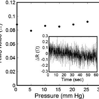 Relative resistance change versus average strain on the Au
