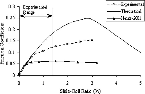 Relationship between sliding friction coefficients and