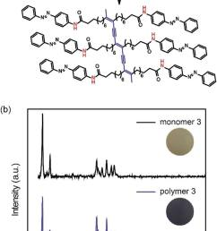 a a schematic photopolymerization of monomer 3 and the structure of polymer 3 with [ 850 x 1289 Pixel ]