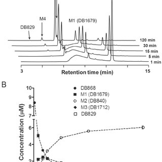 Plasma concentration-time profiles of DB829 following