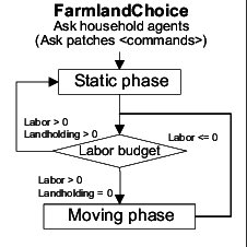Flow chart of the process-based decision making routine
