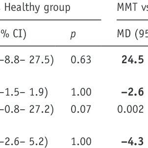 (PDF) Neuropsychological performance of methadone