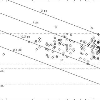1 Extinction curves for varying R v values (Cardelli