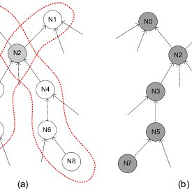 The number of local interconnection wires (i.e., within a
