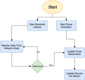 Application Flow Diagram | Download Scientific Diagram