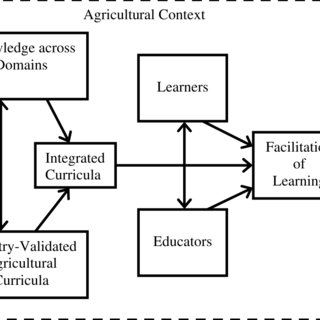 (PDF) Secondary Agricultural Science as Content and
