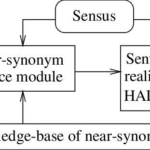 The Architecture Of Xenon Download Scientific Diagram