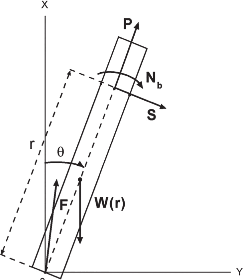 medium resolution of forces acting on a falling chimney stack