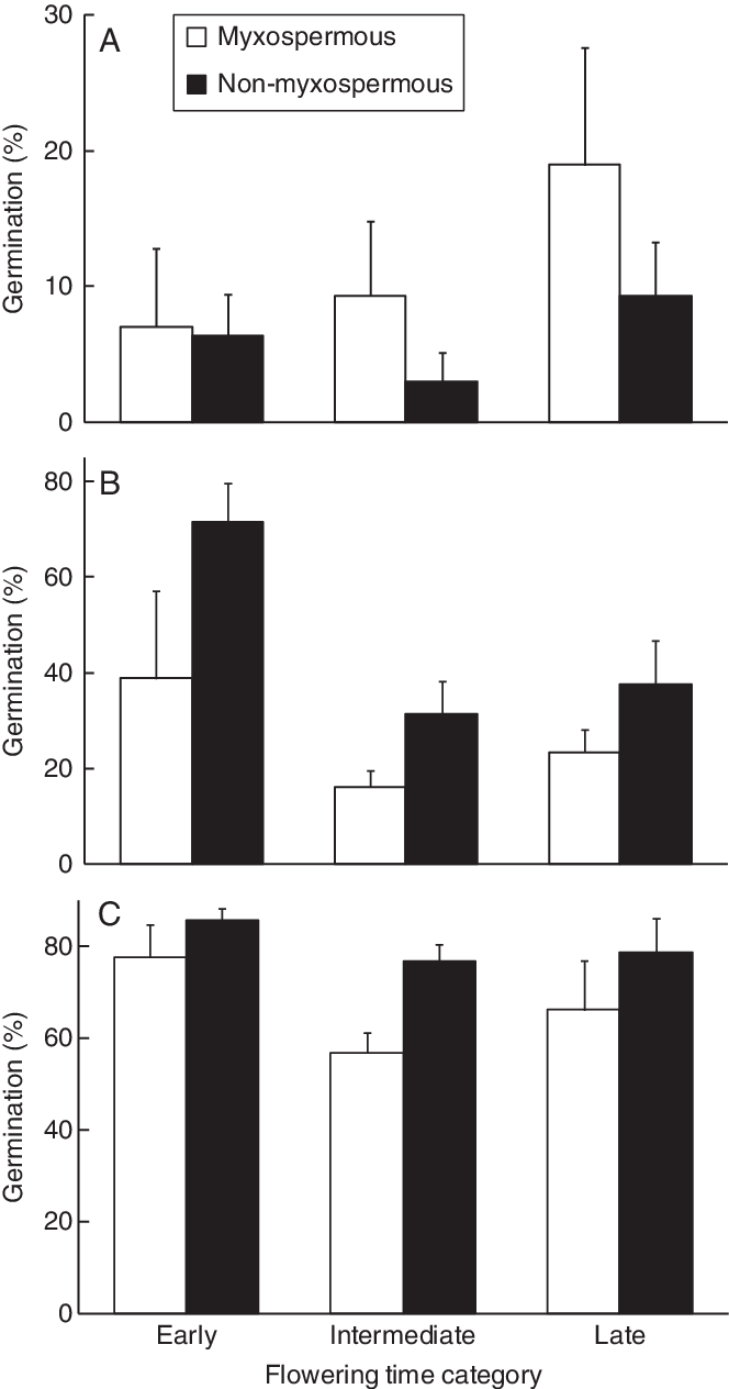 medium resolution of final germination percentage for capsella bursa pastoris shepherd s purse seeds with or without