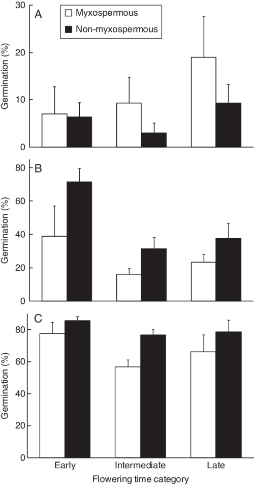 small resolution of final germination percentage for capsella bursa pastoris shepherd s purse seeds with or without