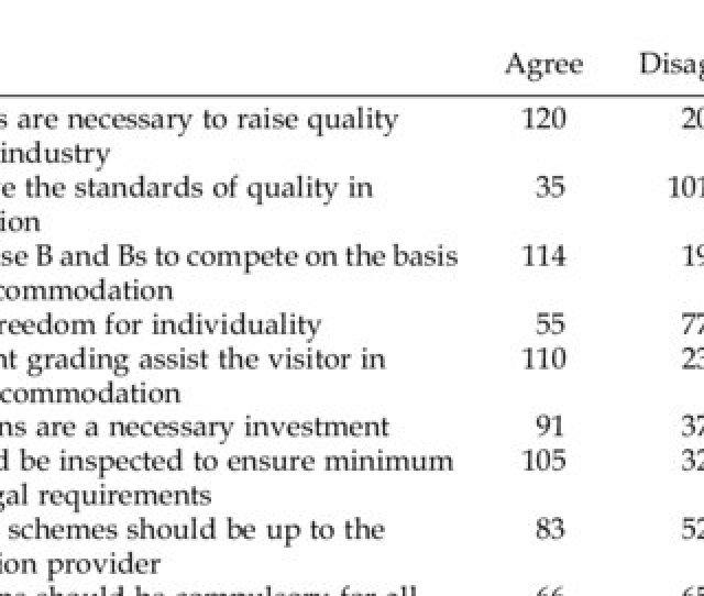 Responses To Attitude Statements