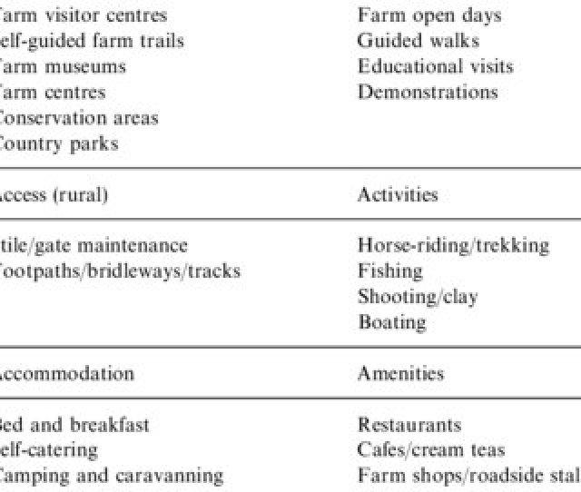 Farm Tourism Elements According To Clarke A B