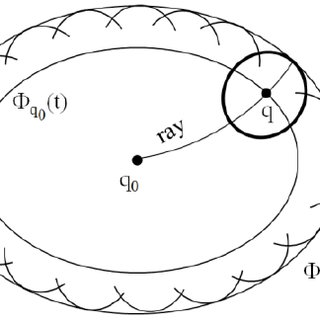 Evolution of a two-soliton solution of the KdV equation