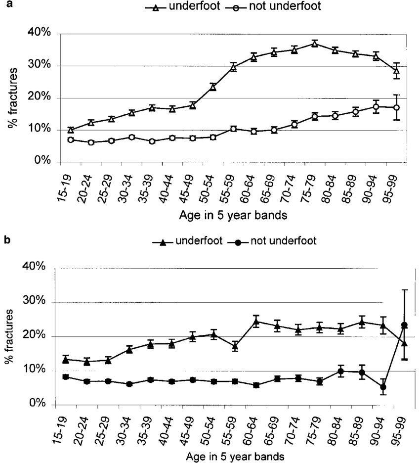 hight resolution of percentage fracture in the underfoot and non underfoot accident groups in