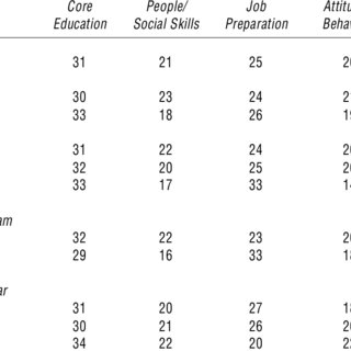 (PDF) Acquisition of Employability Skills by High School