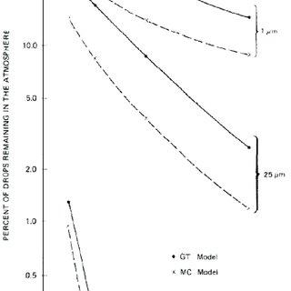 (PDF) Aerial Spray Drift