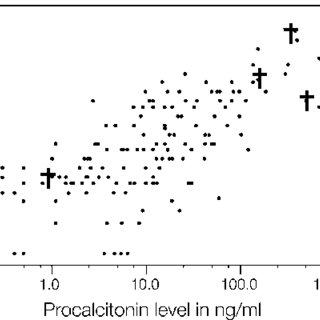 (PDF) Elevated procalcitonin as a diagnostic marker in