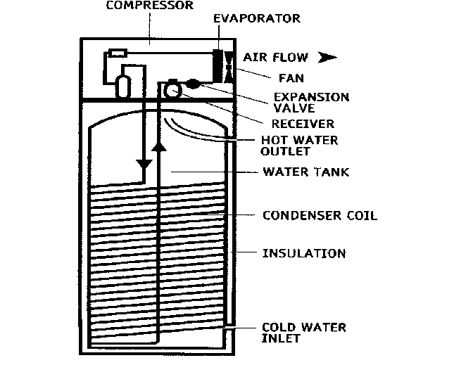 Air-source heat pump water heater with wrap-around