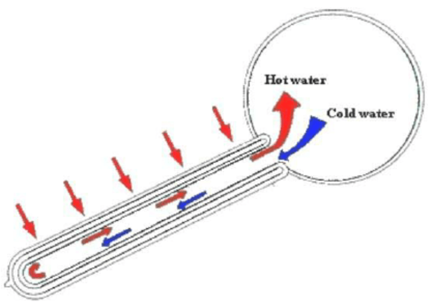 Cross-section of water-in-glass solar water heater