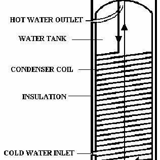 (PDF) Condenser-Tank Interaction in a Heat Pump Water