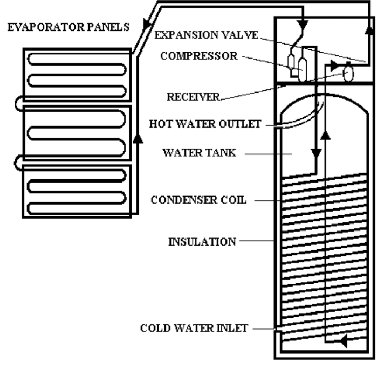Schematic diagram of solar-boosted heat pump water heater