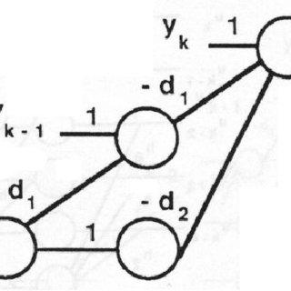 (PDF) Developments In Non-Linear Equalization