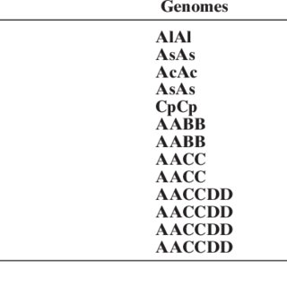 List of species studied, their accession number, genome