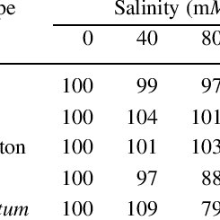 (PDF) Differential effects of salinity on leaf elongation