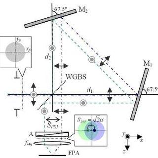 Schematic of the Savart plate polarimeter (SPP). Two