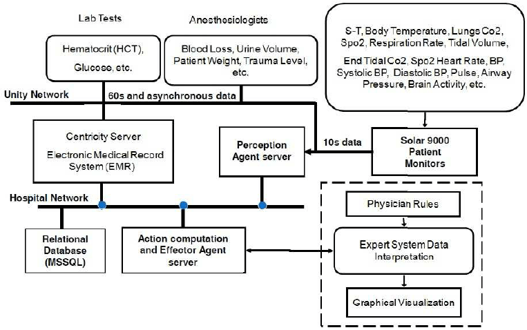 Data Flow Diagram And Infrastructure Of The Clinical Figure 2