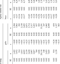 weighted mean z scores standard errors of the z scores and sample download scientific diagram [ 802 x 1545 Pixel ]