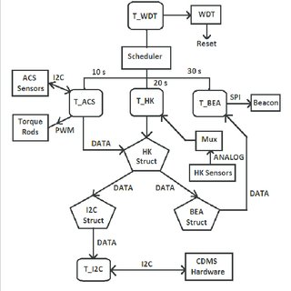 (PDF) Design of command and Data Management System for IITMSAT