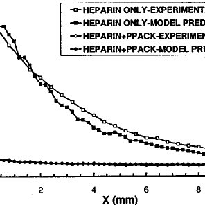 Comparison of axial platelet deposition on collagen as
