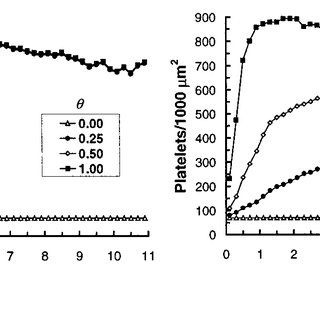 Axial platelet deposition after 300 s of simulated flow as