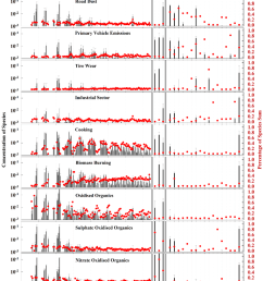 factor profiles of the nine factor solution road dust primary vehicle download scientific diagram [ 850 x 1052 Pixel ]