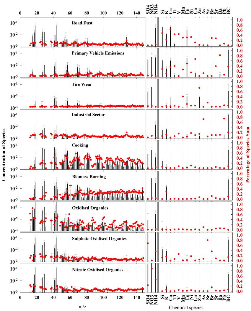 medium resolution of factor profiles of the nine factor solution road dust primary vehicle download scientific diagram