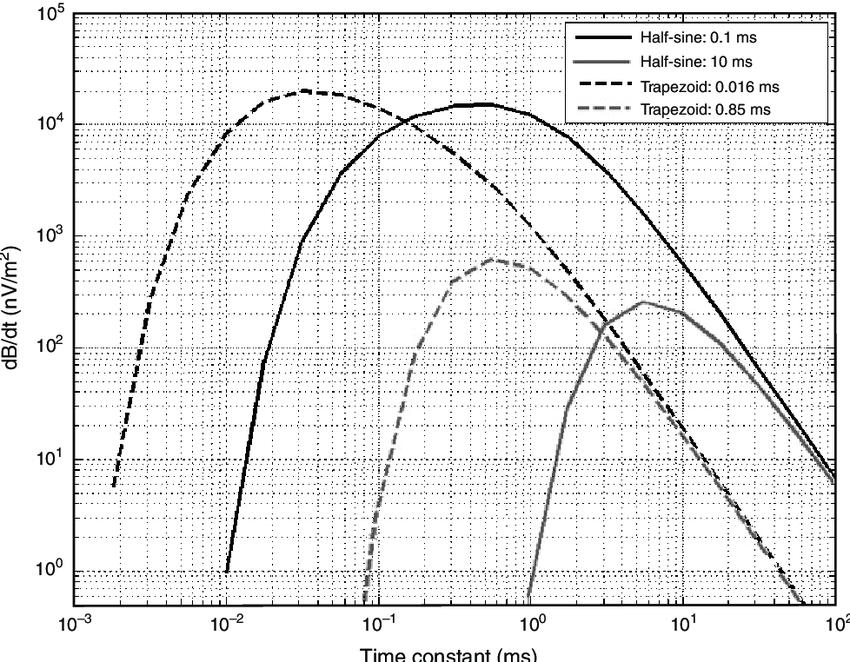 Geological conductivity range of a 4 ms half-sine pulse