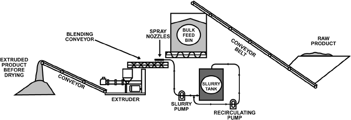 Flow diagram of the equipment process stream used to