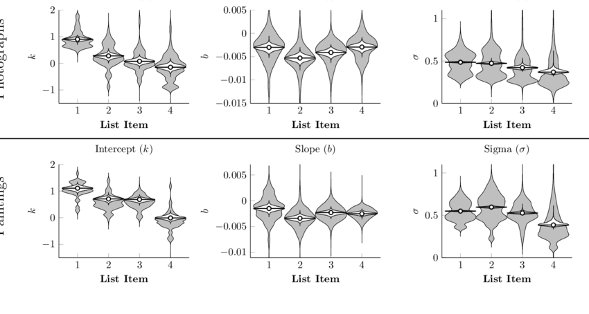 Estimated population distributions for linear models of