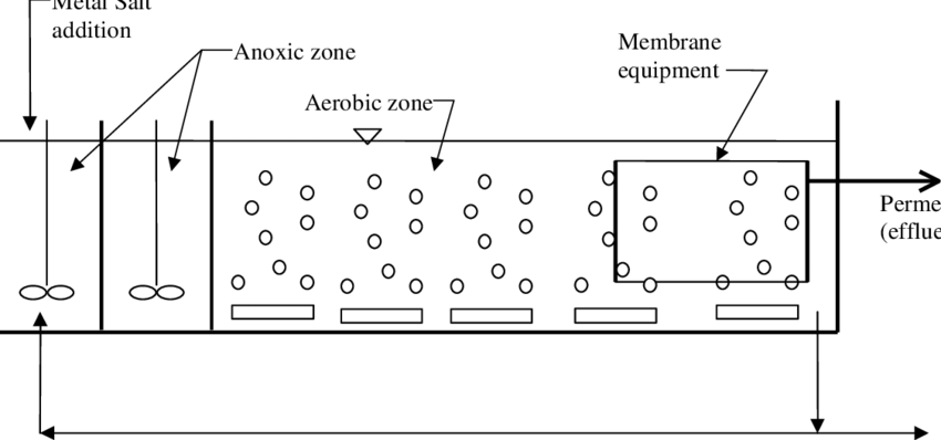 Typical schematic for membrane bioreactor system