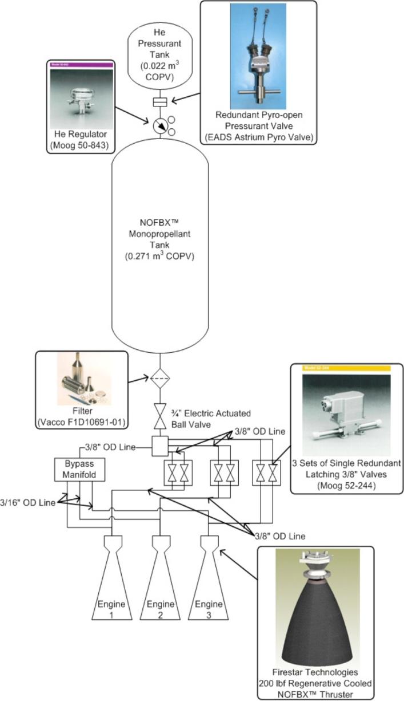 medium resolution of  system block diagram of the baseline nofbx ssto mav design