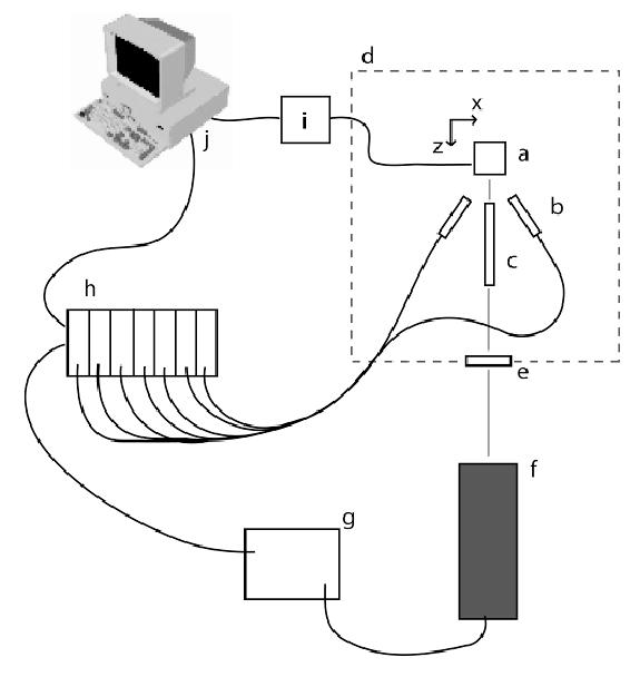Schematic of experimental setup. a: x-y-z translation