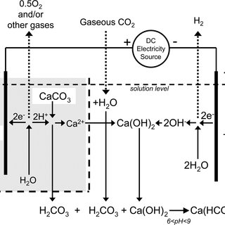 (PDF) Electrochemical Splitting of Calcium Carbonate to