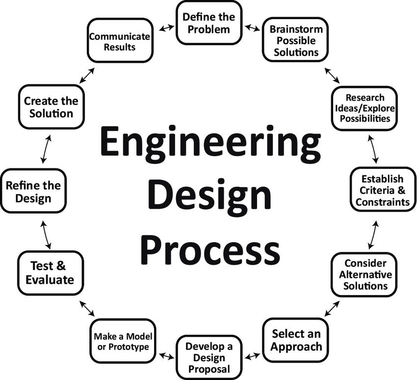 12-step engineering design process (International
