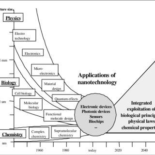 (PDF) Nanotechnology: The Technology for the 21 st Century