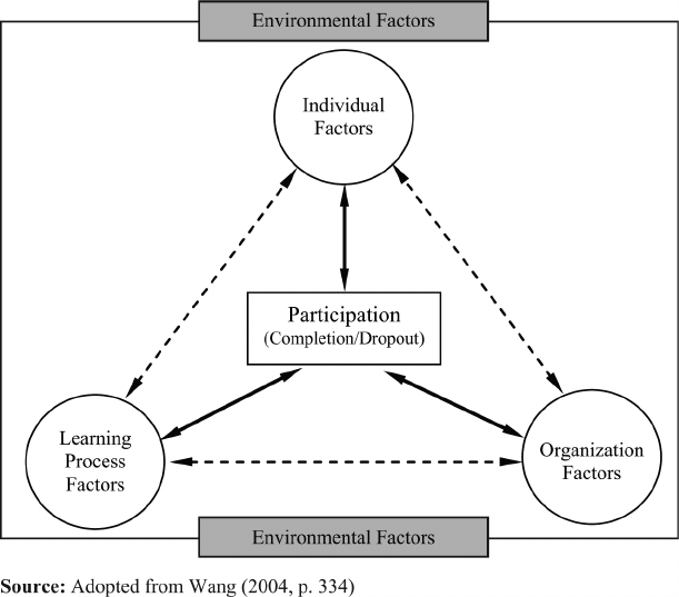 HRD learning participation: a conceptual framework
