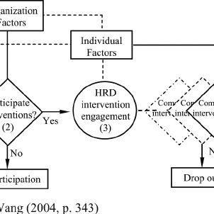 (PDF) Theorizing e-learning participation: A study of the