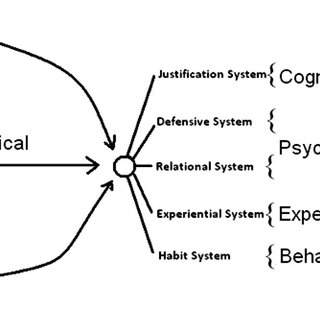 (PDF) Character Adaptation Systems Theory: A New Big Five